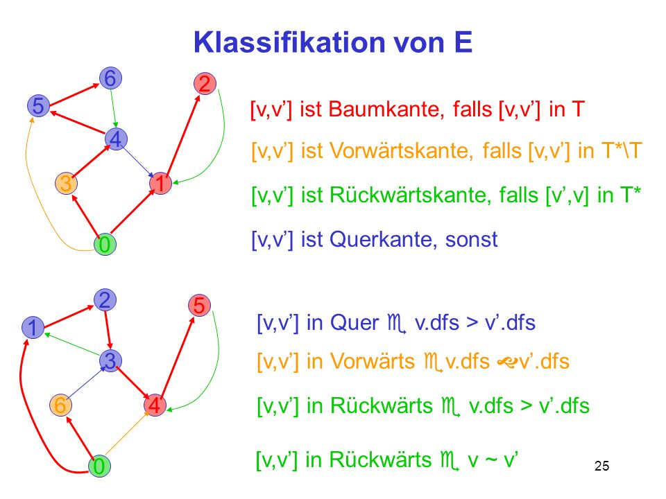 Klassifikation von E 6 2 5 [v,v'] ist Baumkante, falls [v,v'] in T 4
